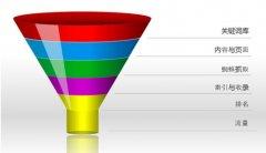 【大拿分析】SEO的系统化策略(1号店分享)